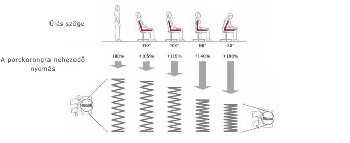 A porckorongra ható nyomás az ülés szögének függvényében